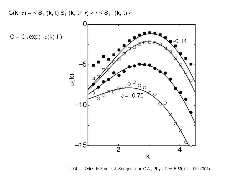 J. Oh, J. Ortiz de Zarate, J. Sengers, and G.A., Phys.