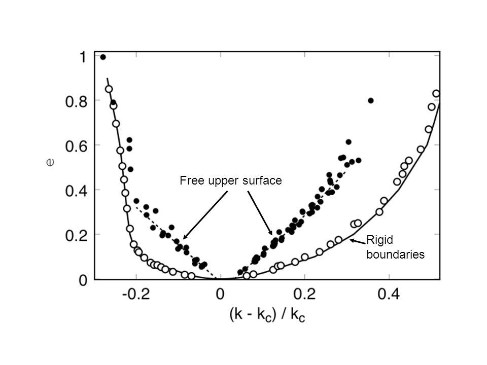 Free upper surface Rigid boundaries