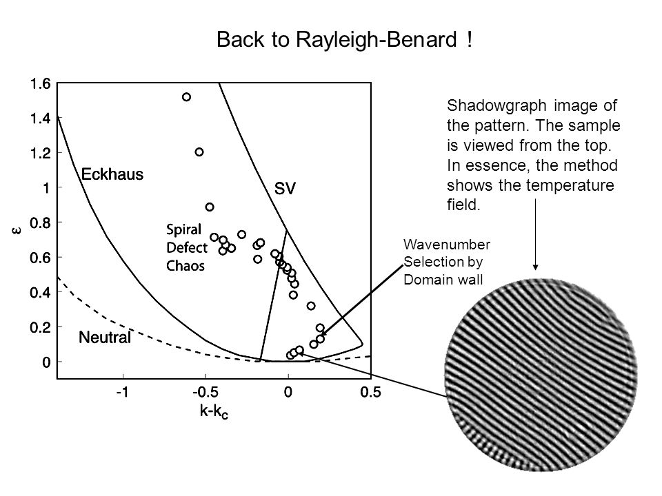 Shadowgraph image of the pattern. The sample is viewed from the top. In essence, the method shows the temperature field. Back to Rayleigh-Benard ! Wav