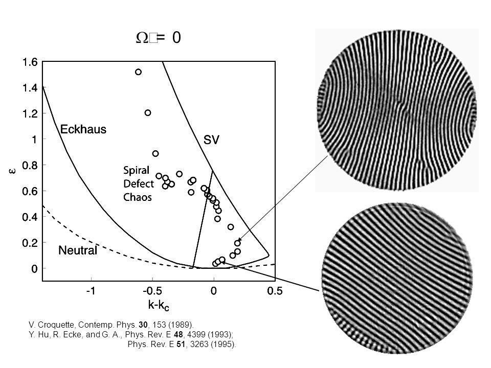  = 0 V. Croquette, Contemp. Phys. 30, 153 (1989).