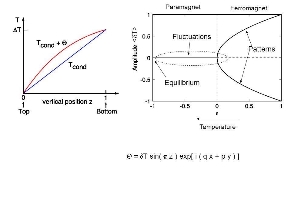 Fluctuations Patterns Equilibrium  T sin(  z ) exp[ i ( q x + p y ) ] Temperature Ferromagnet Paramagnet