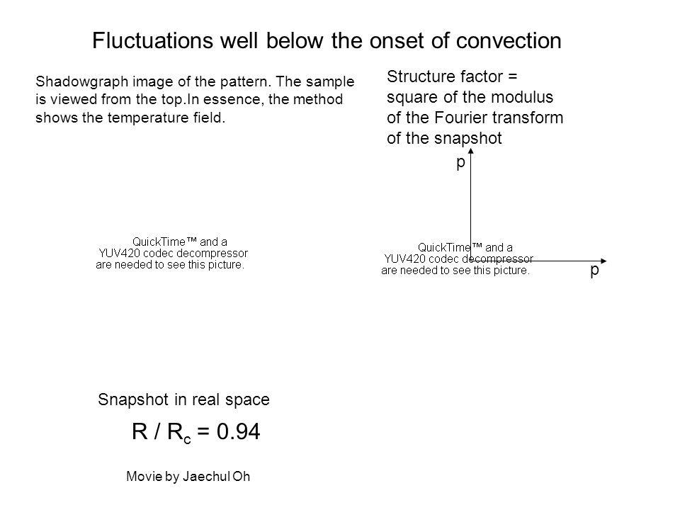 Fluctuations well below the onset of convection R / R c = 0.94 Snapshot in real space Structure factor = square of the modulus of the Fourier transfor