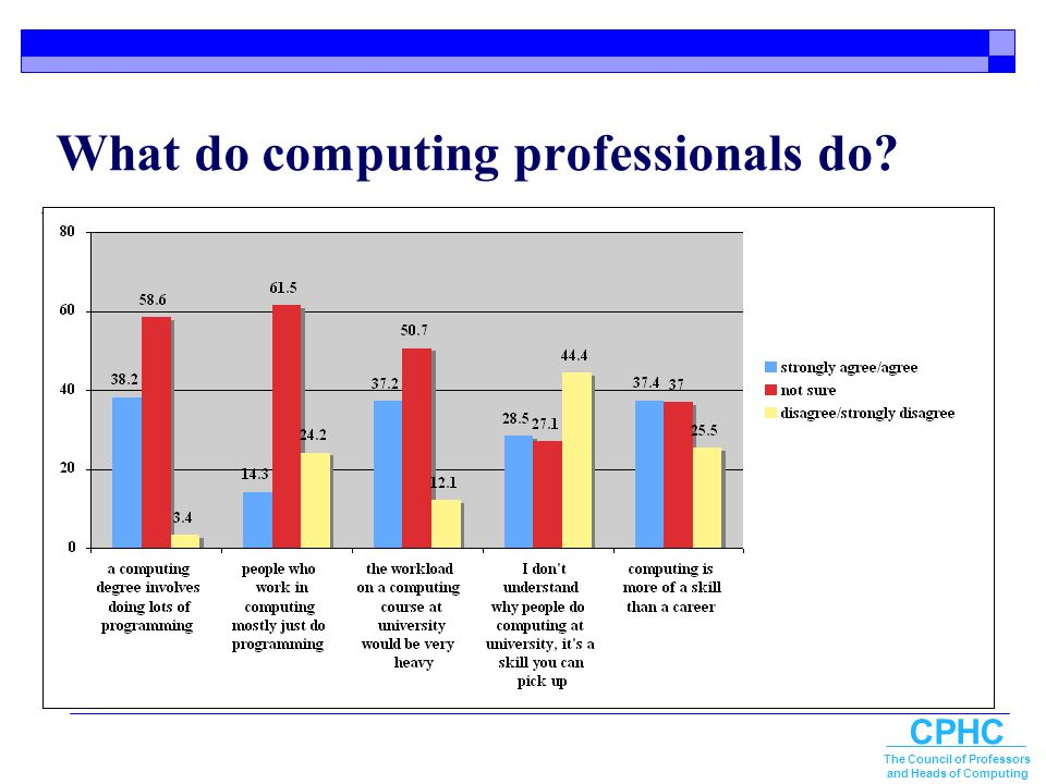 CPHC The Council of Professors and Heads of Computing What do computing professionals do?