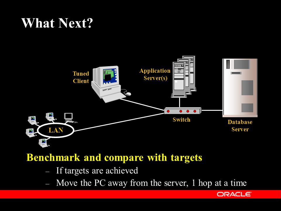 Benchmark and compare with targets – If targets are achieved – Move the PC away from the server, 1 hop at a time Database Server Application Server(s) Switch LAN Tuned Client What Next