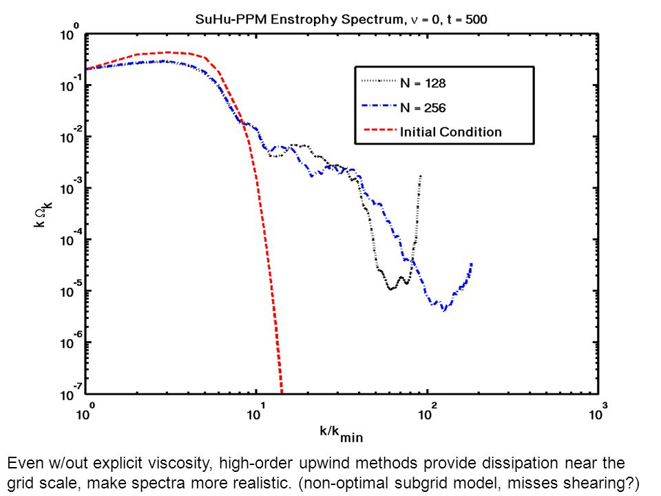 Even w/out explicit viscosity, high-order upwind methods provide dissipation near the grid scale, make spectra more realistic. (non-optimal subgrid mo
