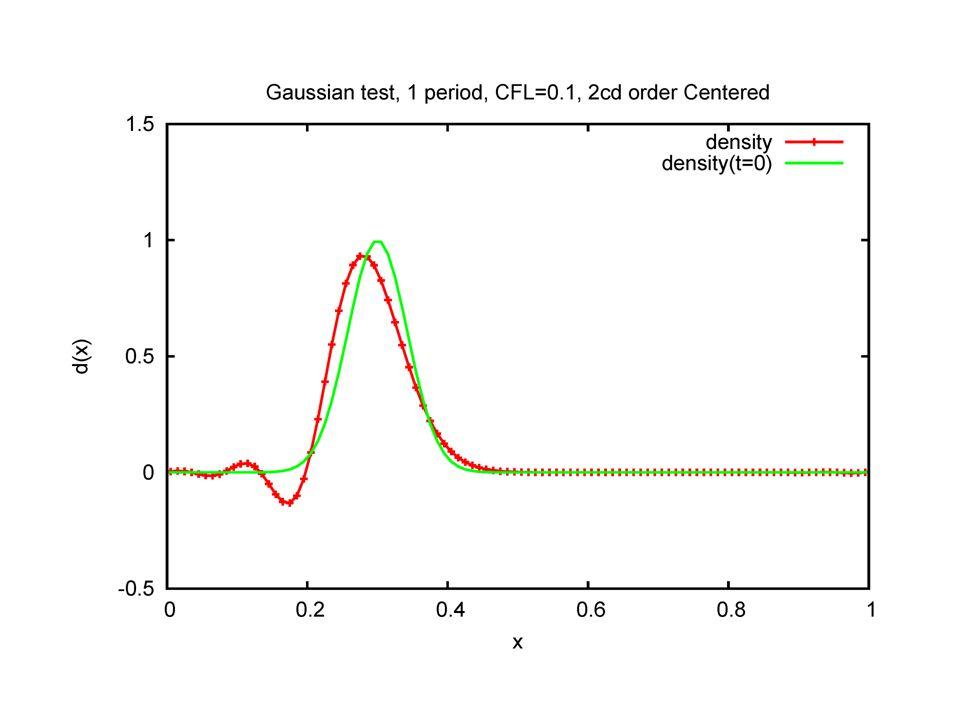 References R.J.Leveque, Finite Volume Methods for Hyperbolic Problems, Cambridge Univ.