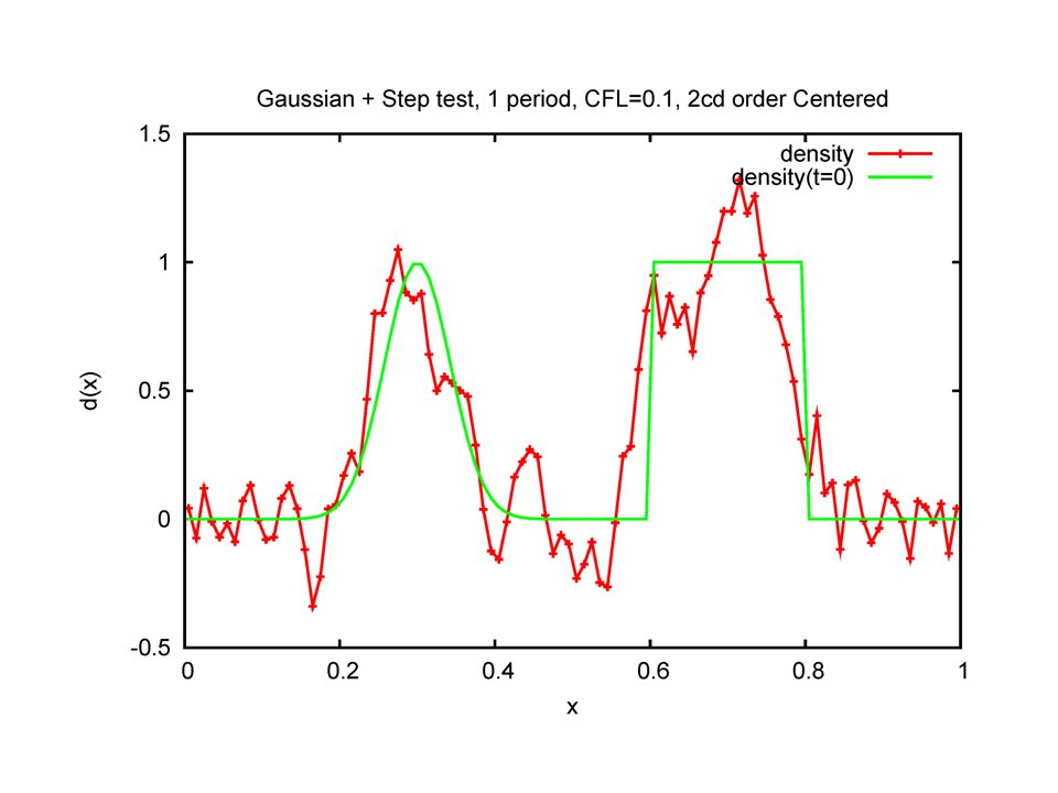 Arakawa in 1-D is simple centered 2cd order method and has large overshoots and poor performance on steep gradient regions, but it has no numerical dissipation from the spatial differencing (though there is some from the 3 rd order Runge-Kutta time advance).