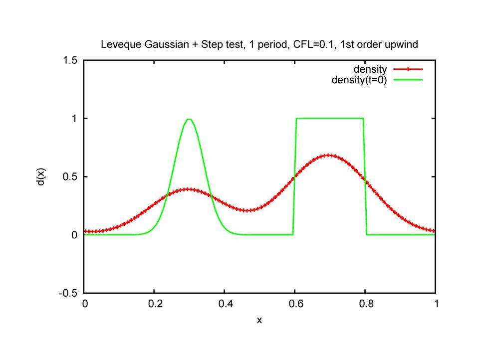 2-D vortex merger test case Test case used by Naulin & Nielsen '03.