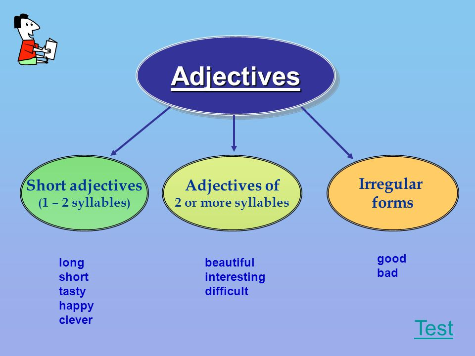 AdjectivesAdjectives Short adjectives ( 1 – 2 syllables ) Adjectives of 2 or more syllables Irregular forms long short tasty happy clever beautiful interesting difficult good bad Test