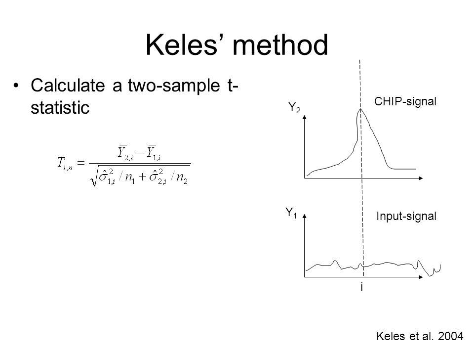 Keles' method Calculate a two-sample t- statistic Y2Y2 Y1Y1 i CHIP-signal Input-signal Keles et al.