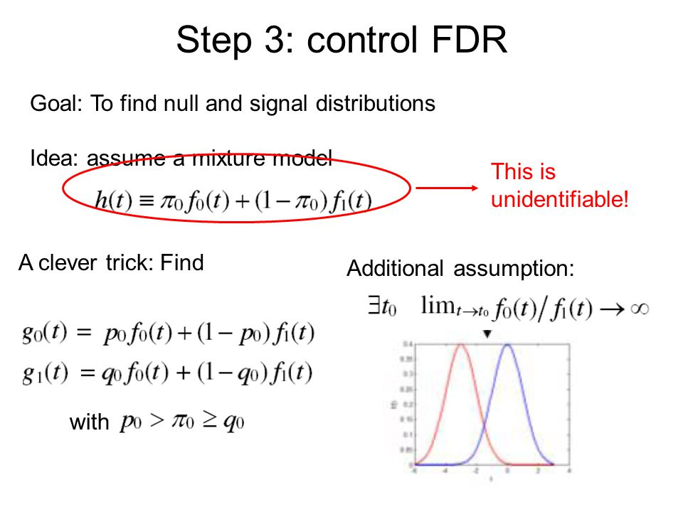 Step 3: control FDR Goal: To find null and signal distributions Idea: assume a mixture model This is unidentifiable! A clever trick: Find with Additio