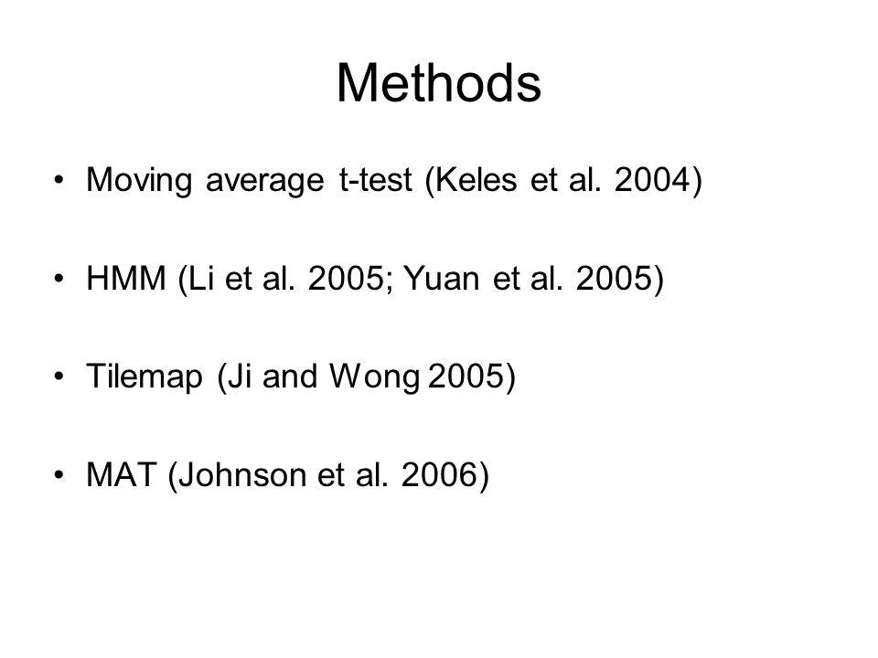 Methods Moving average t-test (Keles et al.2004) HMM (Li et al.