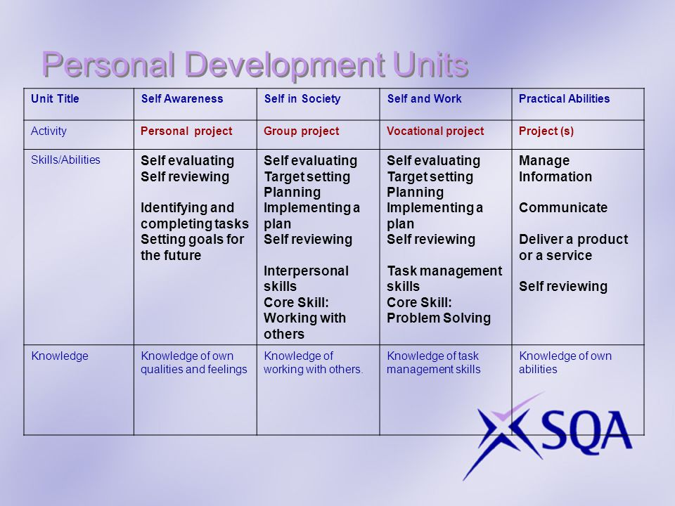 Personal Development Units Unit TitleSelf AwarenessSelf in SocietySelf and WorkPractical Abilities ActivityPersonal projectGroup projectVocational projectProject (s) Skills/Abilities Self evaluating Self reviewing Identifying and completing tasks Setting goals for the future Self evaluating Target setting Planning Implementing a plan Self reviewing Interpersonal skills Core Skill: Working with others Self evaluating Target setting Planning Implementing a plan Self reviewing Task management skills Core Skill: Problem Solving Manage Information Communicate Deliver a product or a service Self reviewing KnowledgeKnowledge of own qualities and feelings Knowledge of working with others.