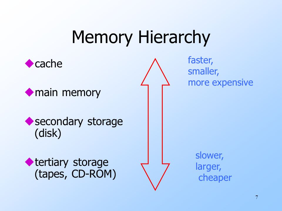 7 Memory Hierarchy ucache umain memory usecondary storage (disk) utertiary storage (tapes, CD-ROM) faster, smaller, more expensive slower, larger, cheaper
