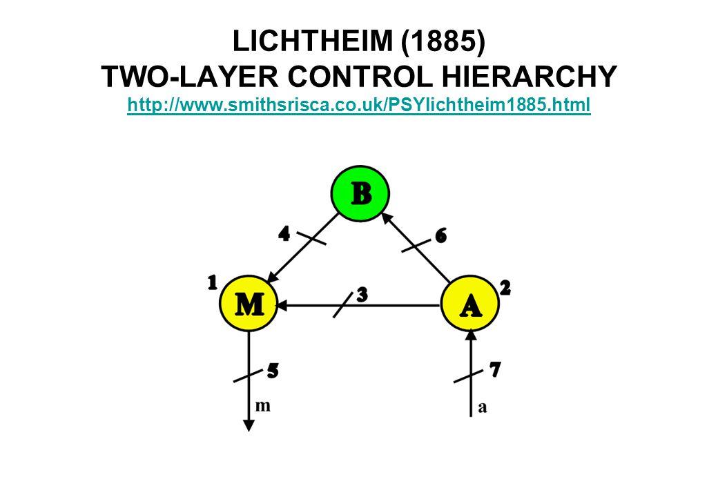 LICHTHEIM (1885) TWO-LAYER CONTROL HIERARCHY http://www.smithsrisca.co.uk/PSYlichtheim1885.html http://www.smithsrisca.co.uk/PSYlichtheim1885.html