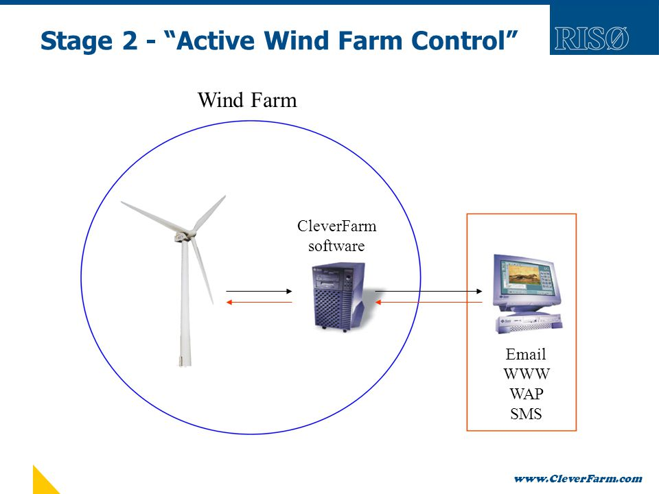 www.CleverFarm.com Stage 2 - Active Wind Farm Control Outside World Wind Farm Email WWW WAP SMS CleverFarm software