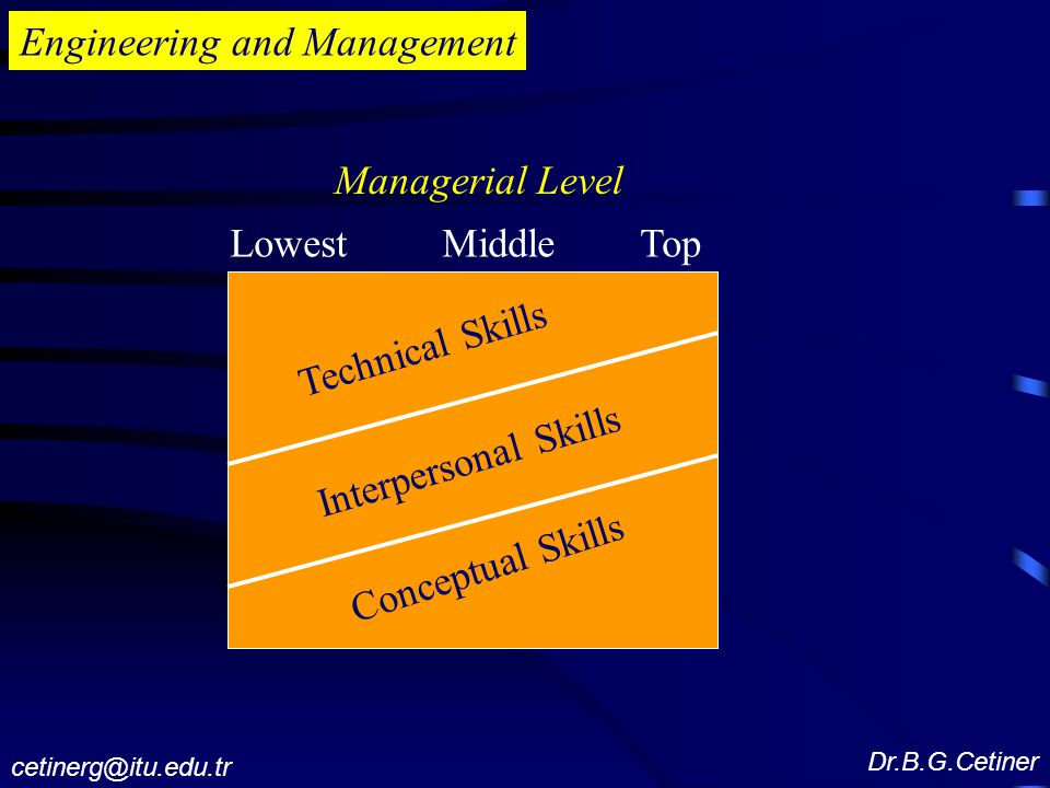 Engineering and Management Lowest Middle Top Managerial Level Interpersonal Skills Conceptual Skills Technical Skills Dr.B.G.Cetiner cetinerg@itu.edu.tr