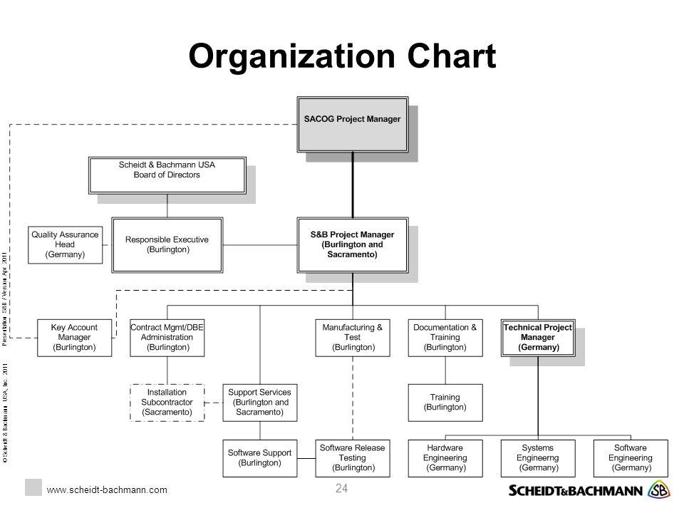 © Scheidt & Bachmann USA, Inc. 2011 www.scheidt-bachmann.com Presentation S&B / Version Apr 2011 24 Organization Chart