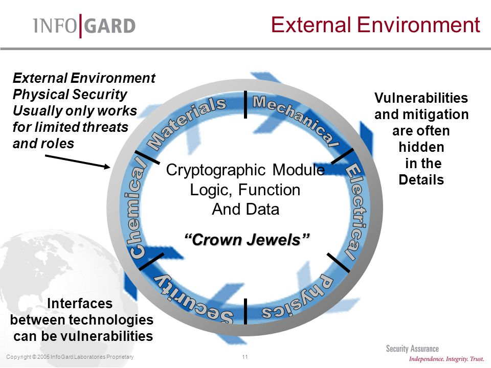 11Copyright © 2005 InfoGard Laboratories Proprietary External Environment Physical Security Usually only works for limited threats and roles Vulnerabilities and mitigation are often hidden in the Details Interfaces between technologies can be vulnerabilities Cryptographic Module Logic, Function And Data Crown Jewels