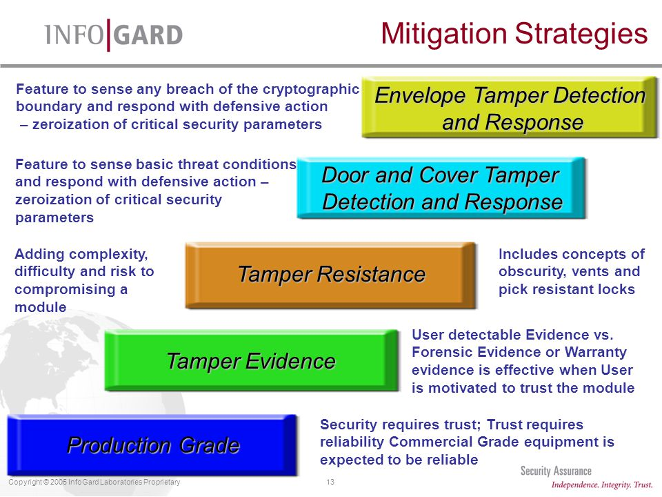 13Copyright © 2005 InfoGard Laboratories Proprietary Mitigation Strategies Tamper Evidence Tamper Resistance Door and Cover Tamper Detection and Response Production Grade Envelope Tamper Detection and Response Security requires trust; Trust requires reliability Commercial Grade equipment is expected to be reliable User detectable Evidence vs.