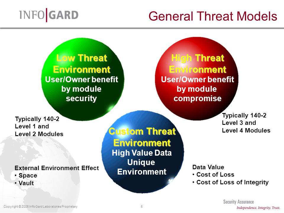 5Copyright © 2005 InfoGard Laboratories Proprietary General Threat Models Low Threat Environment User/Owner benefit by module security High Threat Environment User/Owner benefit by module compromise Custom Threat Environment High Value Data Unique Environment Typically 140-2 Level 1 and Level 2 Modules Typically 140-2 Level 3 and Level 4 Modules External Environment Effect Space Vault Data Value Cost of Loss Cost of Loss of Integrity