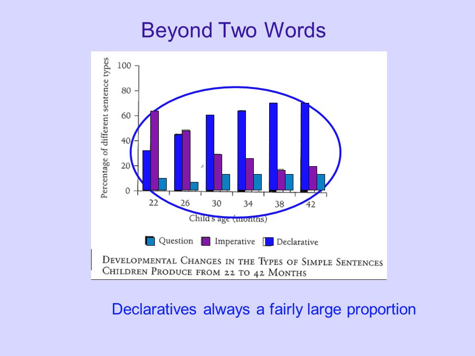 Beyond Two Words Declaratives always a fairly large proportion