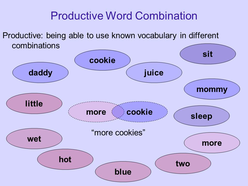 Productive Word Combination Productive: being able to use known vocabulary in different combinations daddy cookie juice mommy little wet hot blue two more sit sleep more juice morejuice