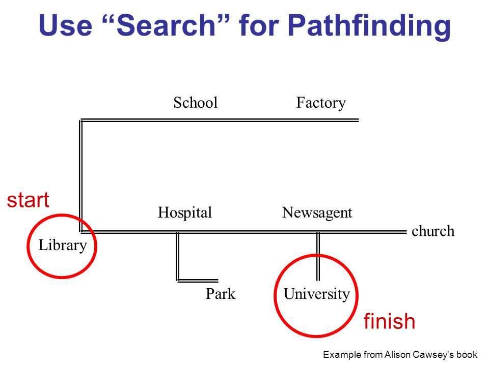 Use Search for Pathfinding FactorySchool Library Hospital Park Newsagent University church Example from Alison Cawsey's book start finish