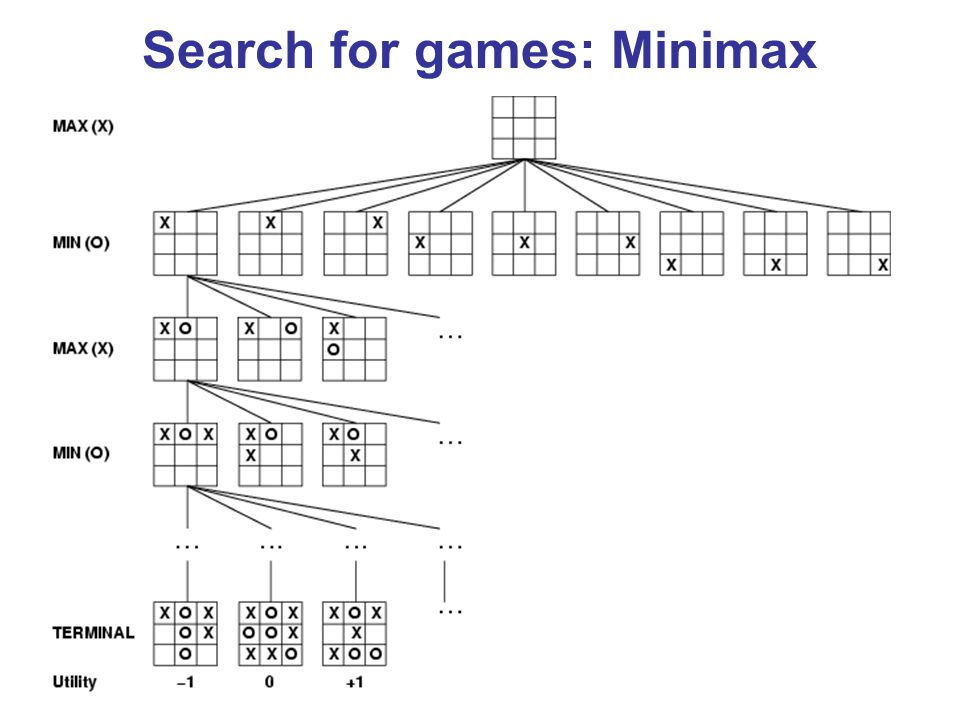 Search for games: Minimax