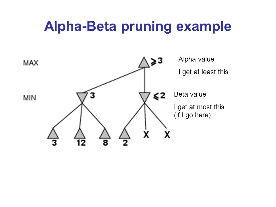 Alpha-Beta pruning example Alpha value I get at least this Beta value I get at most this (if I go here)