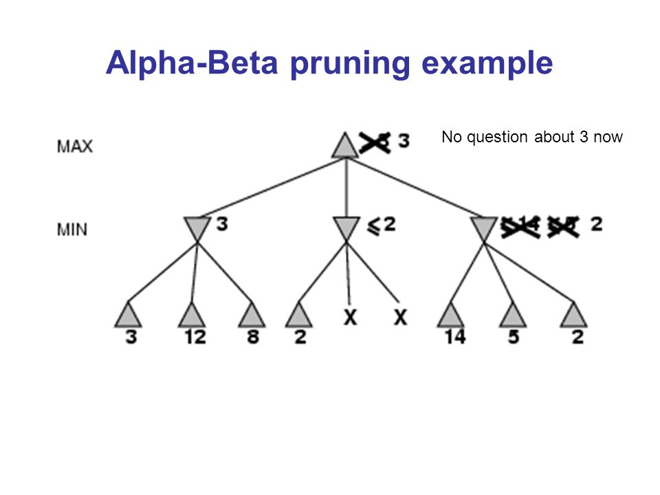 Alpha-Beta pruning example No question about 3 now