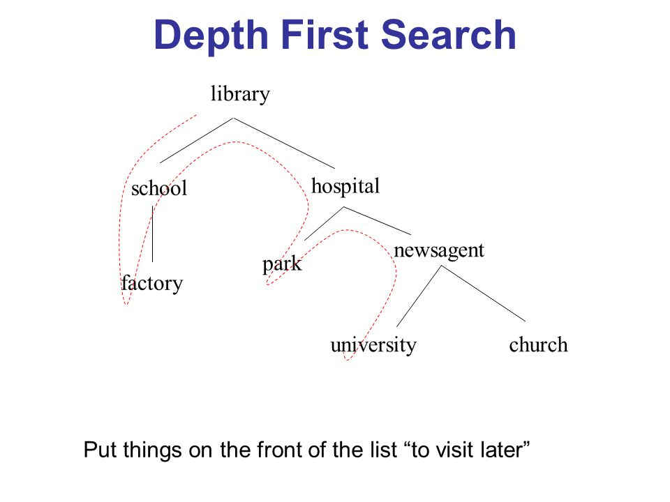 """Depth First Search library school hospital factory park newsagent universitychurch Put things on the front of the list """"to visit later"""""""
