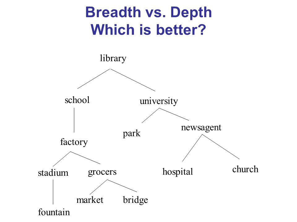 Breadth vs. Depth Which is better? library school hospital factory park newsagent university church stadium grocers marketbridge fountain