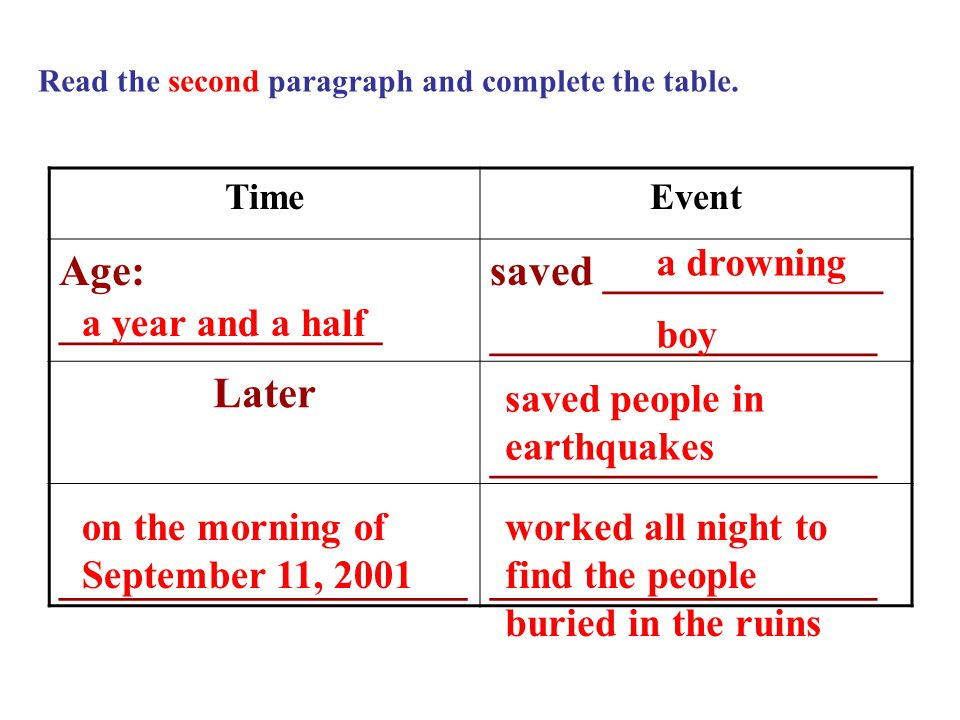Read the second paragraph and complete the table.