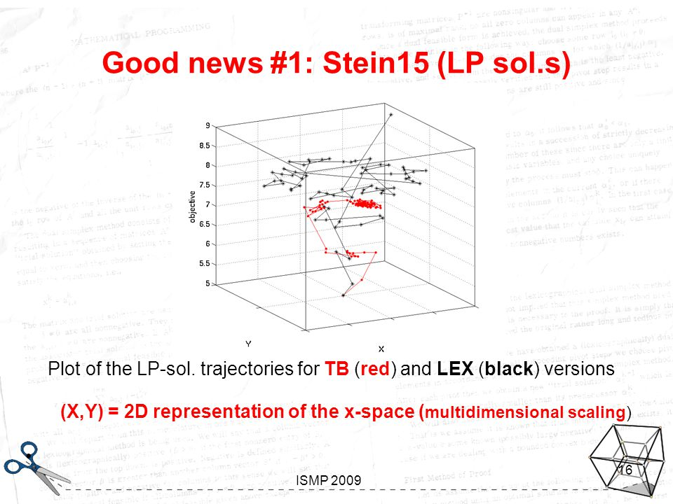 Looking inside Gomory Aussois, January 7-11 2008 ISMP 2009 16 Good news #1: Stein15 (LP sol.s) Plot of the LP-sol.