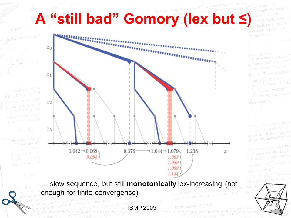 Looking inside Gomory Aussois, January 7-11 2008 ISMP 2009 27 A still bad Gomory (lex but ≤) … slow sequence, but still monotonically lex-increasing (not enough for finite convergence)