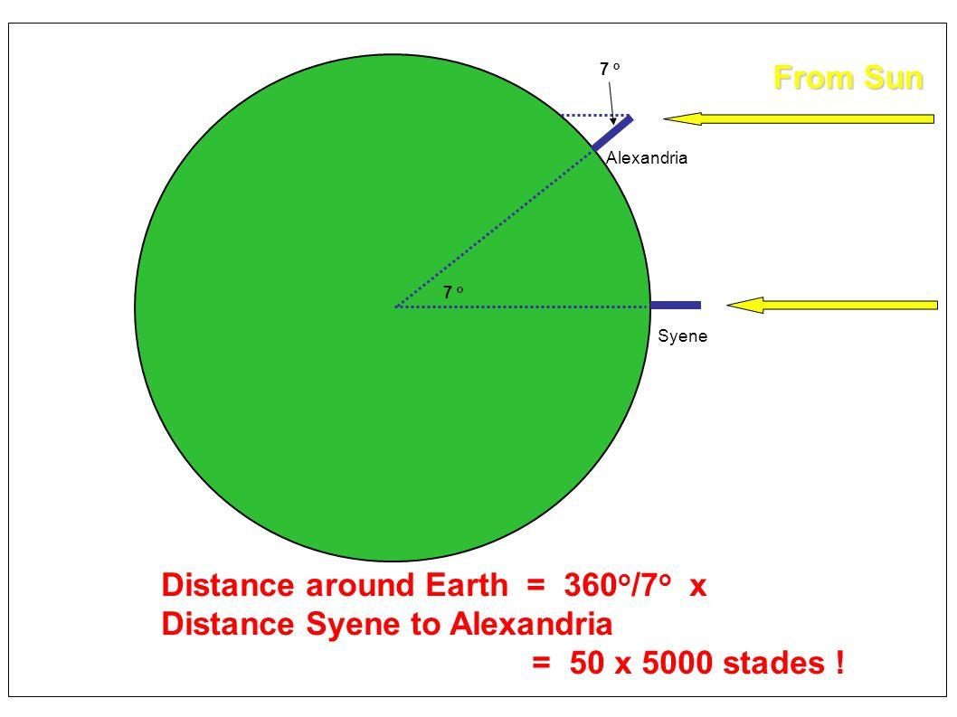 From Sun 7 o Alexandria 7 o Syene Distance around Earth = 360 o /7 o x Distance Syene to Alexandria = 50 x 5000 stades ! From Sun