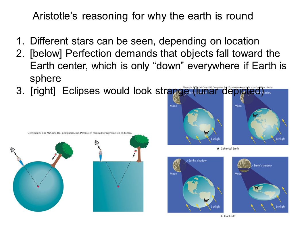 3 Aristotle's reasoning for why the earth is round 1.Different stars can be seen, depending on location 2.[below] Perfection demands that objects fall toward the Earth center, which is only down everywhere if Earth is sphere 3.