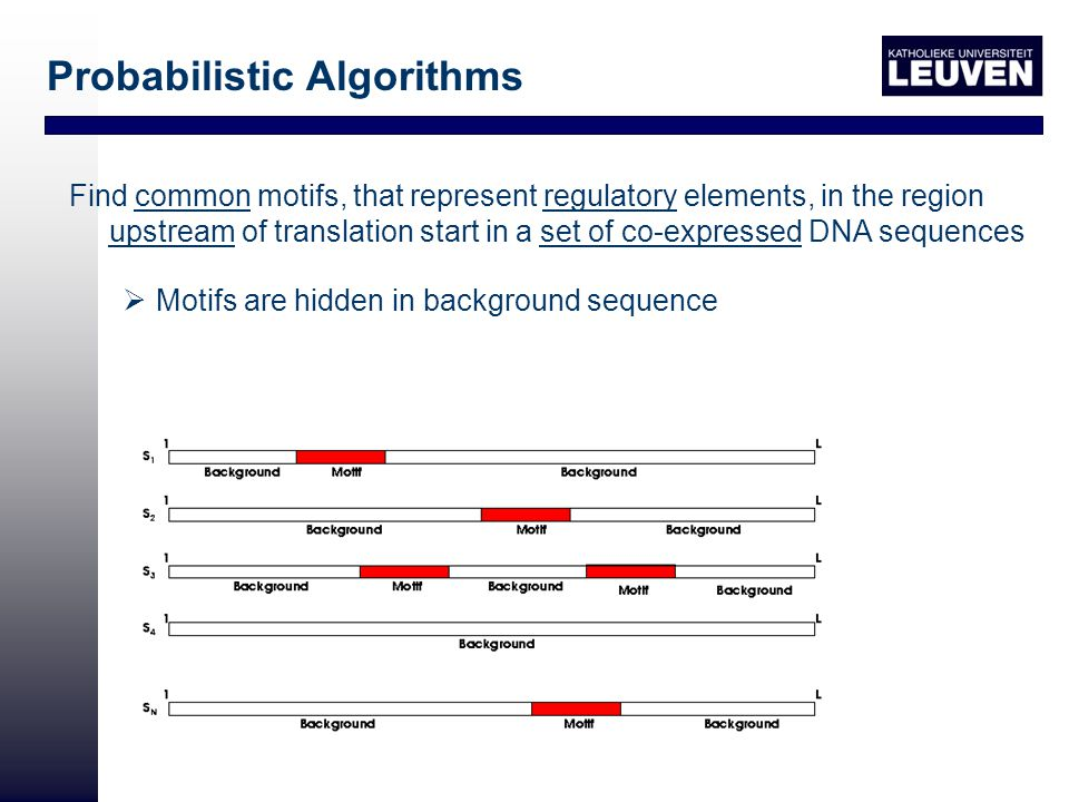 Find common motifs, that represent regulatory elements, in the region upstream of translation start in a set of co-expressed DNA sequences  Motifs are hidden in background sequence Probabilistic Algorithms