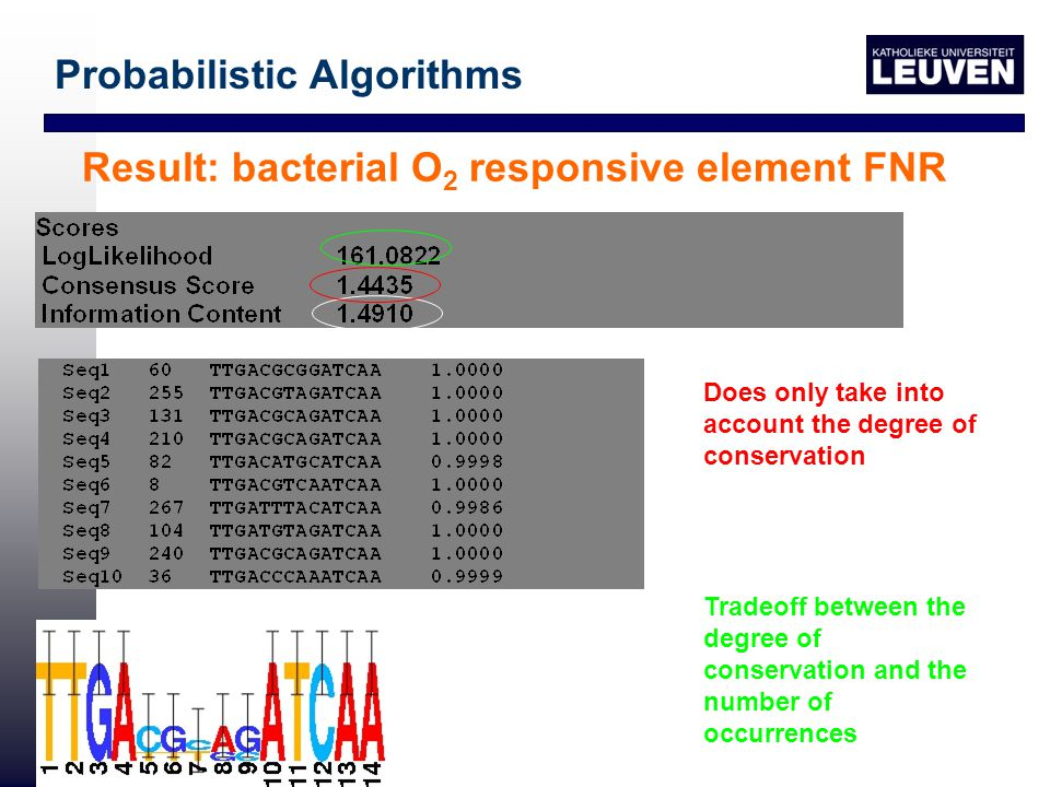 Result: bacterial O 2 responsive element FNR Probabilistic Algorithms Takes into account the background model Does only take into account the degree of conservation Tradeoff between the degree of conservation and the number of occurrences