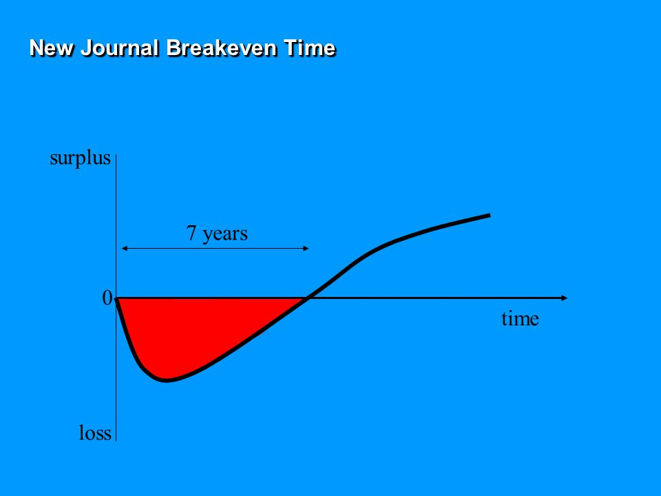 New Journal Breakeven Time surplus loss 0 7 years time