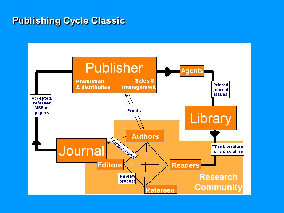 Publishing Cycle Classic