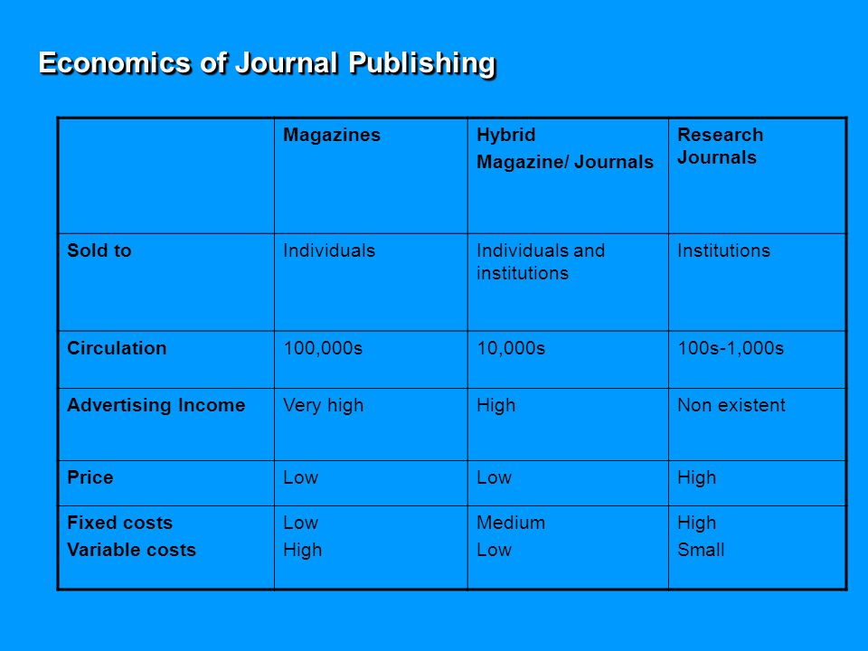 Economics of Journal Publishing MagazinesHybrid Magazine/ Journals Research Journals Sold toIndividualsIndividuals and institutions Institutions Circulation100,000s10,000s100s-1,000s Advertising IncomeVery highHighNon existent PriceLow High Fixed costs Variable costs Low High Medium Low High Small