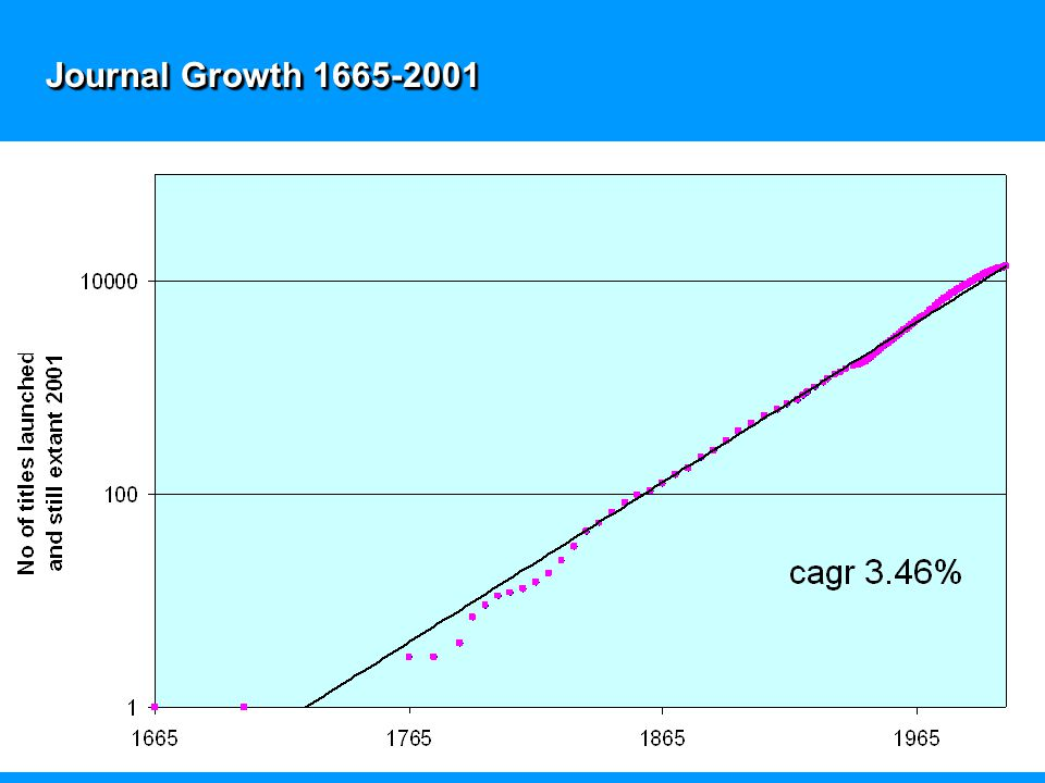Journal Growth 1665-2001