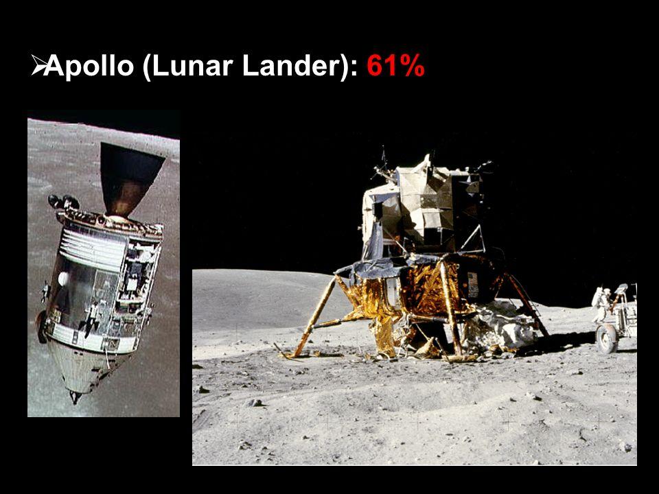  Apollo (Lunar Lander): 61%