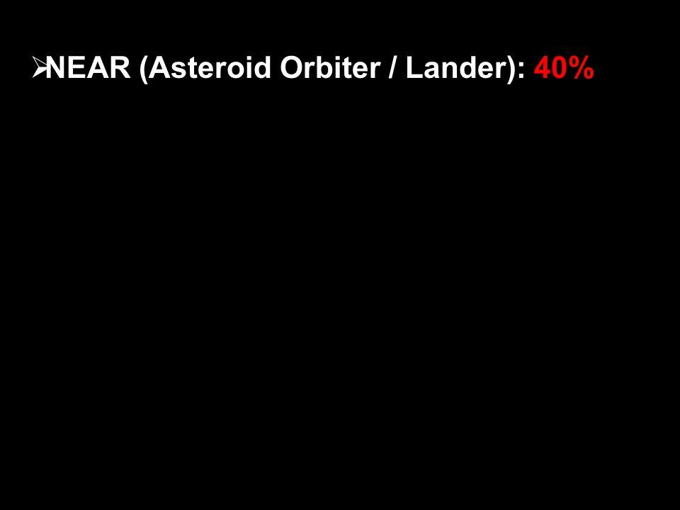  NEAR (Asteroid Orbiter / Lander): 40%