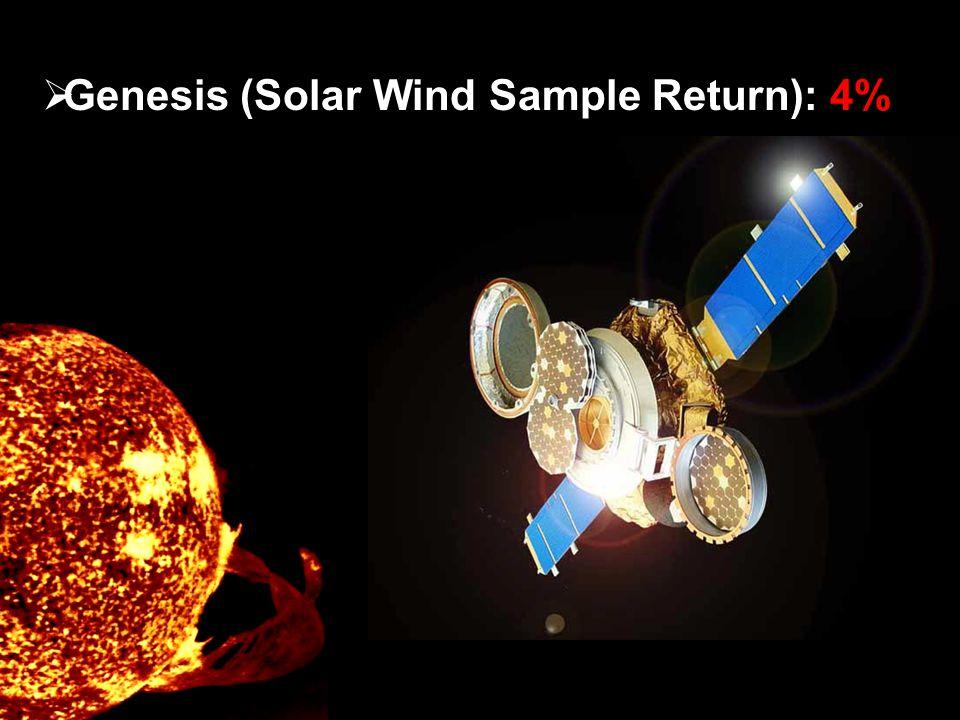  Genesis (Solar Wind Sample Return): 4%