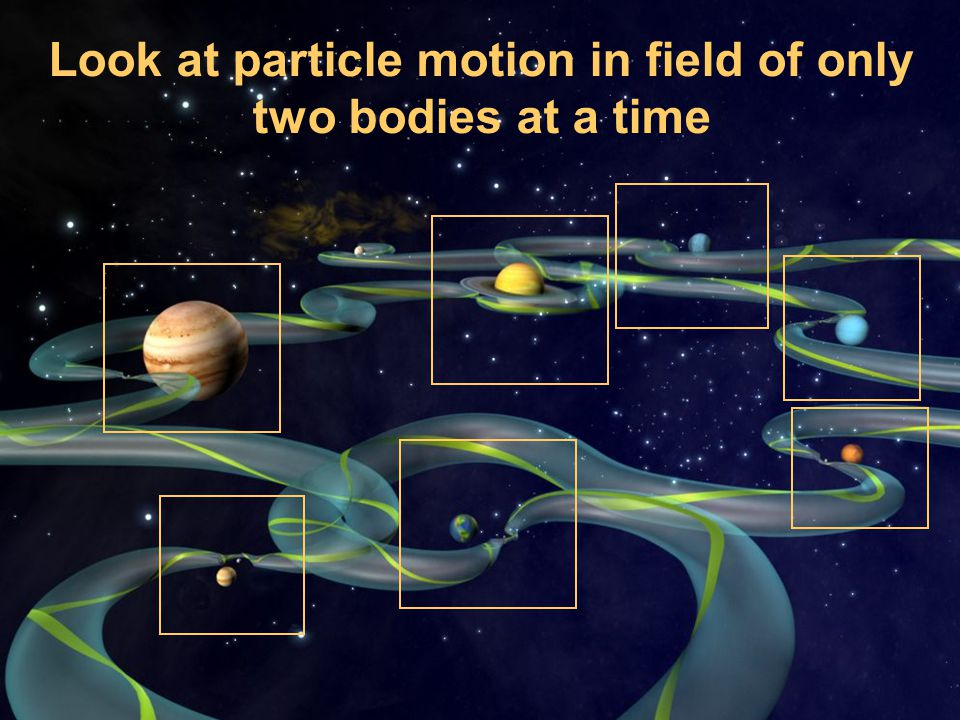 Look at particle motion in field of only two bodies at a time