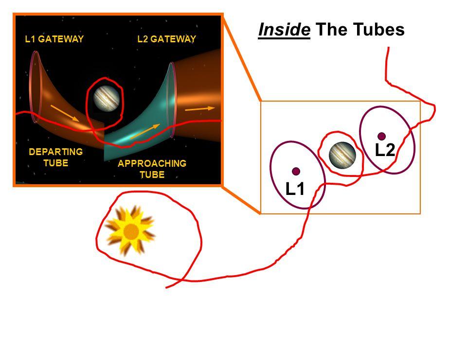 L1 L2 DEPARTING TUBE L1 GATEWAYL2 GATEWAY APPROACHING TUBE Inside The Tubes