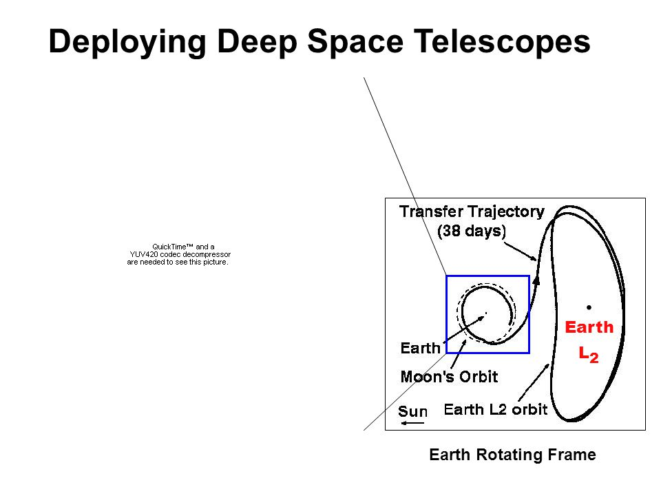  Earth L 2 Earth Rotating Frame Deploying Deep Space Telescopes
